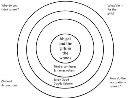 Abigail and the girls in the woods Circle of Accusations Who do you think is next? How do the accusations spread? Tituba: confesses & names others Sarah.