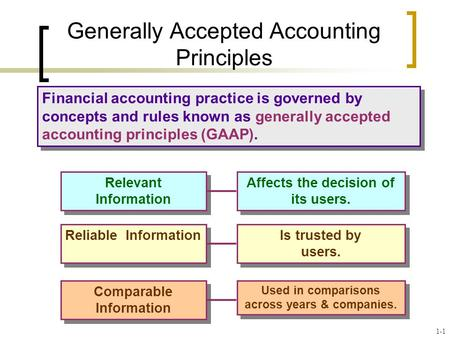 Financial accounting practice is governed by concepts and rules known as generally accepted accounting principles (GAAP). Generally Accepted Accounting.