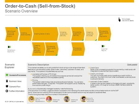 ©© 2011 SAP AG. All rights reserved. Scenario/Processes Order-to-Cash (Sell-from-Stock) Scenario Overview Handling an Incoming Customer Inquiry Initiating.