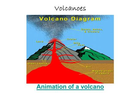 Volcanoes Animation of a volcano.