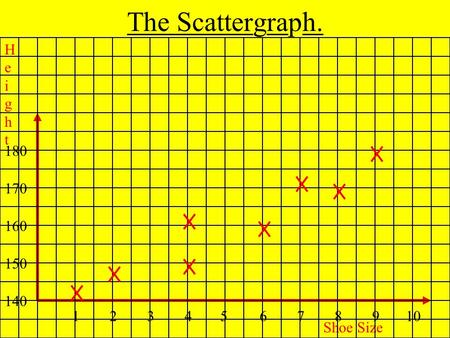 The Scattergraph. 12345678910 140 150 160 170 180 Shoe Size HeightHeight.