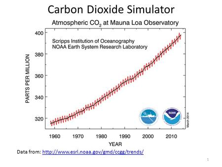 Carbon Dioxide Simulator Data from:  1.