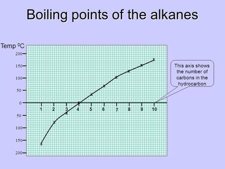 Boiling points of the alkanes 12 34 56 7 8 9 10 x 200 150 100 50 0 100 150 200 x x x x x x x x x Temp 0 C This axis shows the number of carbons in the.