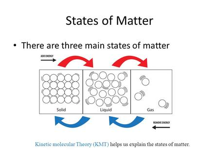 States of Matter There are three main states of matter