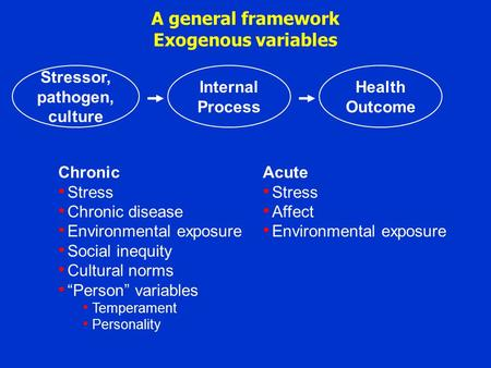 A general framework Exogenous variables Stressor, pathogen, culture Internal Process Health Outcome Chronic Stress Chronic disease Environmental exposure.