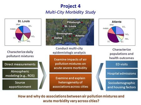 Characterize populations and health outcomes Project 4 Multi-City Morbidity Study Characterize daily pollutant mixtures Source apportionment Source apportionment.