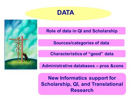 "DATA Role of data in QI and Scholarship Characteristics of ""good"" data Sources/categories of data Administrative databases – pros &cons New Informatics."