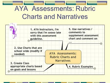 AYA Assessments: Rubric Charts and Narratives. 1. AYA Instructors, I'm sorry that I'm soooo late with this assessment guideline.