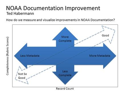 NOAA Documentation Improvement Ted Habermann How do we measure and visualize improvements in NOAA Documentation? Record Count Completeness (Rubric Scores)