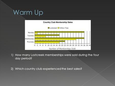 1)How many Lostcreek memberships were sold during the four day period? 2)Which country club experienced the best sales?