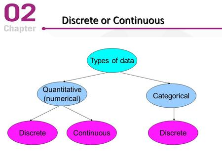 Discrete or Continuous