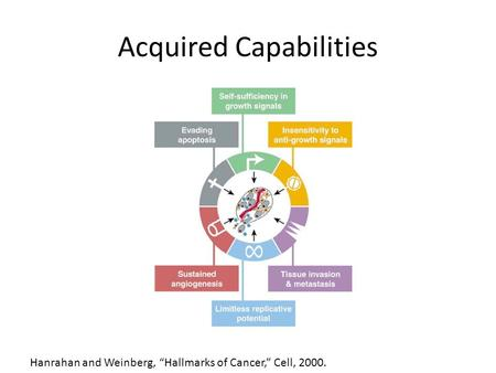 "Acquired Capabilities Hanrahan and Weinberg, ""Hallmarks of Cancer,"" Cell, 2000."