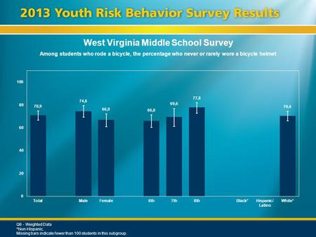 West Virginia Middle School Survey Among students who rode a bicycle, the percentage who never or rarely wore a bicycle helmet Q6 - Weighted Data *Non-Hispanic.