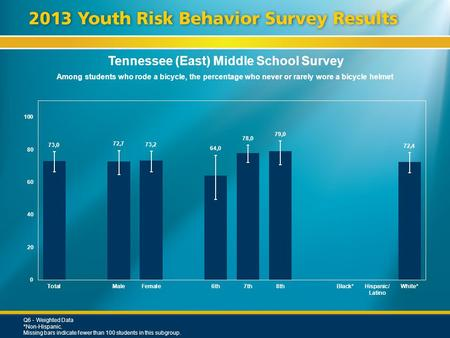 Tennessee (East) Middle School Survey Among students who rode a bicycle, the percentage who never or rarely wore a bicycle helmet Q6 - Weighted Data *Non-Hispanic.