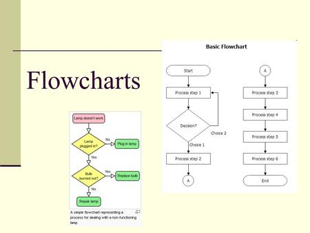 Flowcharts. What Is a Flowchart? A diagrammatic representation that illustrates the sequence of operations to be performed to get the solution of a problem.