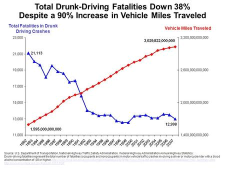 Total Drunk-Driving Fatalities Down 38%