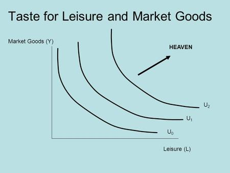 Taste for Leisure and Market Goods Leisure (L) Market Goods (Y) HEAVEN U0U0 U1U1 U2U2.