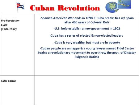 Pre-Revolution Cuba (1902-1952) Fidel Castro Cuban Revolution -Spanish-American War ends in 1898→ Cuba breaks ties w/ Spain after 400 years of Colonial.