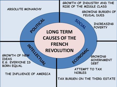 LONG TERM CAUSES OF THE FRENCH REVOLUTION SOCIAL POLITICAL INTELLECTUAL ECONOMIC ABSOLUTE MONARCHY GROWTH OF INDUSTRY AND THE RISE OF THE MIDDLE CLASS.