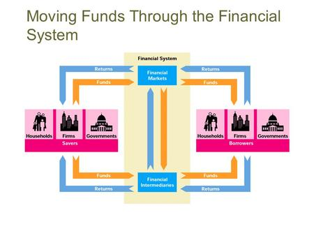 Moving Funds Through the Financial System. Purpose of the Financial System Transfer funds from savers to borrowers. Savers are suppliers of funds, Borrowers.