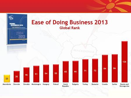 Ease of Doing Business 2013 Global Rank. Best Countries for Business 2012 Forbs Magazine Global Rankings.
