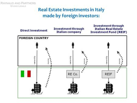 Real Estate Investments in Italy made by foreign investors: FOREIGN COUNTRY  Direct investment Investment through Italian Real Estate Investment Fund.