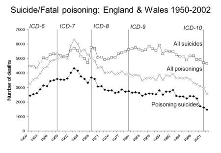 Suicide/Fatal poisoning: England & Wales 1950-2002 Poisoning suicides All suicides ICD-7ICD-8 ICD-9 All poisonings ICD-6 ICD-10.