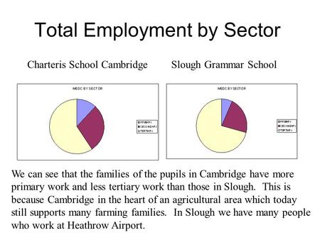 Total Employment by Sector Charteris School CambridgeSlough Grammar School We can see that the families of the pupils in Cambridge have more primary work.