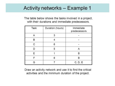 Activity networks – Example 1 TaskDuration (hours)Immediate predecessors A3- B4- C6- D5A E1B F6B G7C, D, E The table below shows the tasks involved in.