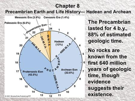 Chapter 8 Precambrian Earth and Life History— Hadean and Archean The Precambrian lasted for 4 b.y., 88% of estimated geologic time. No rocks are known.