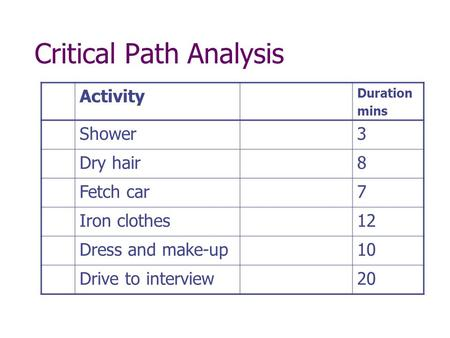Critical Path Analysis Activity Duration mins Shower3 Dry hair8 Fetch car7 Iron clothes12 Dress and make-up10 Drive to interview20.