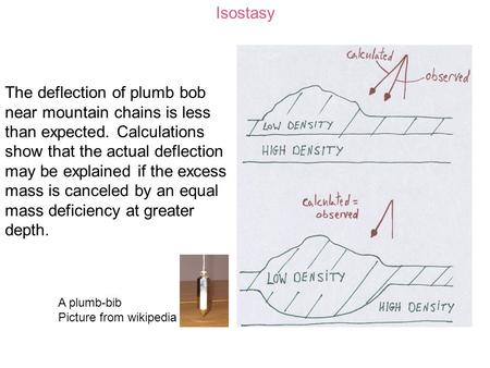 Isostasy The deflection of plumb bob near mountain chains is less than expected. Calculations show that the actual deflection may be explained if the excess.