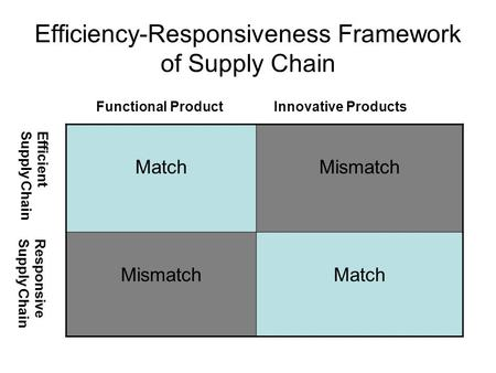 Efficiency-Responsiveness Framework of Supply Chain MatchMismatch Match Functional ProductInnovative Products EfficientSupply Chain ResponsiveSupply Chain.