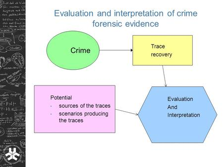Evaluation and interpretation of crime forensic evidence Crime Trace recovery Potential sources of the traces scenarios producing the traces Evaluation.