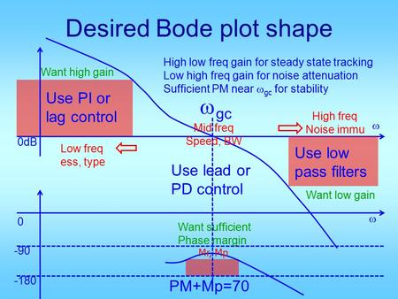 Desired Bode plot shape 0 -90 -180 0dB  gc High low freq gain for steady state tracking Low high freq gain for noise attenuation Sufficient PM near 