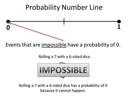 Probability Number Line 0 1 Events that are impossible have a probability of 0. Rolling a 7 with a 6-sided dice. Rolling a 7 with a 6-sided dice has a.