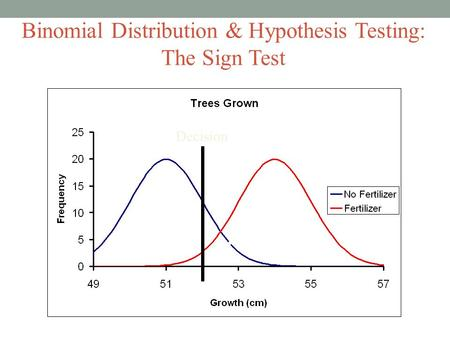 Binomial Distribution & Hypothesis Testing: The Sign Test Decision 
