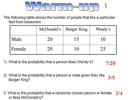7/20 The following table shows the number of people that like a particular fast food restaurant. 1)What is the probability that a person likes Wendy's?