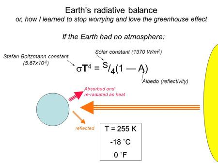 Earth's radiative balance or, how I learned to stop worrying and love the greenhouse effect If the Earth had no atmosphere: T  T 4 = S / 4 (1 — A) T =