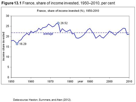 Figure 13.1 France, share of income invested, 1950–2010, per cent Data source: Heston, Summers, and Aten (2012).