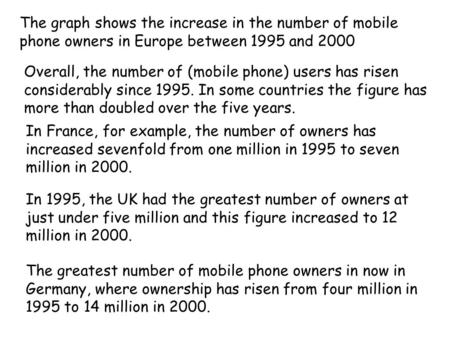 The graph shows the increase in the number of mobile phone owners in Europe between 1995 and 2000 Overall, the number of (mobile phone) users has risen.