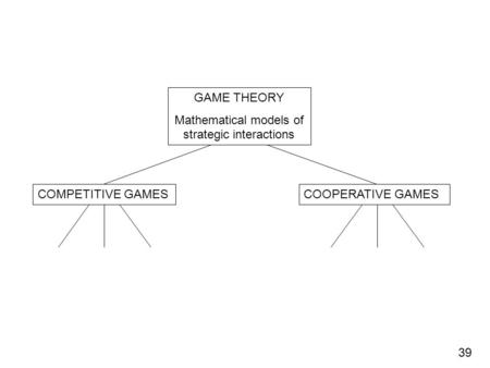GAME THEORY Mathematical models of strategic interactions COMPETITIVE GAMESCOOPERATIVE GAMES 39.