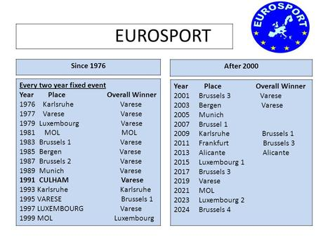 EUROSPORT Since 1976 After 2000 Every two year fixed event Year Place Overall Winner 1976 Karlsruhe Varese 1977 Varese Varese 1979 Luxembourg Varese 1981.