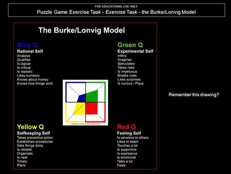FOR EDUCATIONAL USE ONLY Puzzle Game Exercise Task - Exercise Task - the Burke/Lonvig Model Remember this drawing?