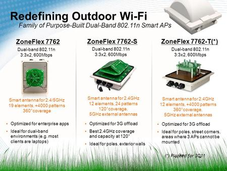 1 Redefining Outdoor Wi-Fi ZoneFlex 7762 ZoneFlex 7762-SZoneFlex 7762-T(*) Dual-band 802.11n 3:3x2, 600Mbps ▪Optimized for 3G offload ▪Best 2.4GHz coverage.