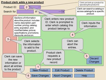 3 Product clerk adds a new product Save Changes Search for New Product Clerk selects the information to add to the product. Edit Product Sections of information.