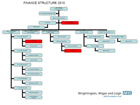FINANCE STRUCTURE 2010 Keith Griffiths Director of Finance & IM&T Deputy Director of Finance Head of Management Accounts Divisional Accountant VACANT POST.