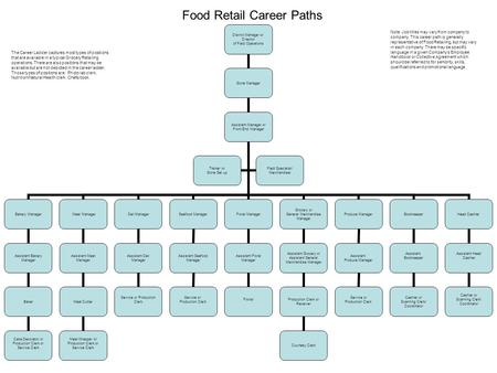 Food Retail Career Paths District Manager or Director of Field Operations Store Manager Assistant Manager or Front End Manager Bakery Manager Assistant.