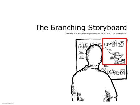 The Branching Storyboard Chapter 4.3 in Sketching the User Interface: The Workbook Image from: