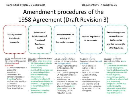 Amendment procedures of the 1958 Agreement (Draft Revision 3) 1958 Agreement including its Appendix Art. 13: Amendments to the Agreement and its Appendix.